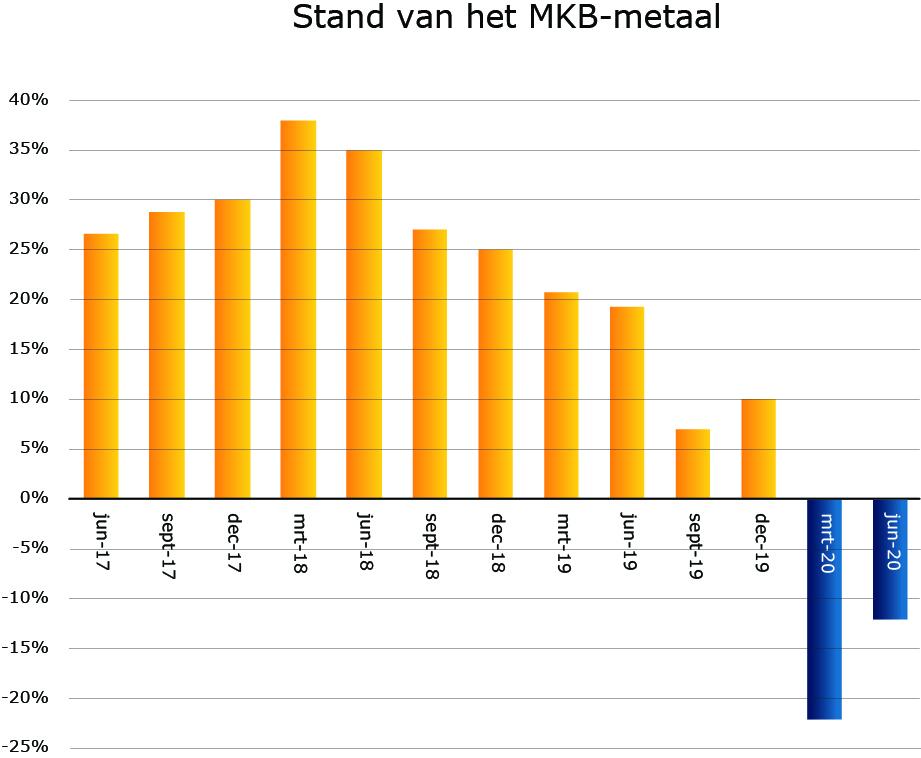 Metaalunie: MKB-metaal in het oog van de orkaan