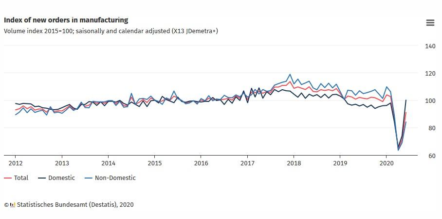 Verrassend herstel Duitse maakindustrie