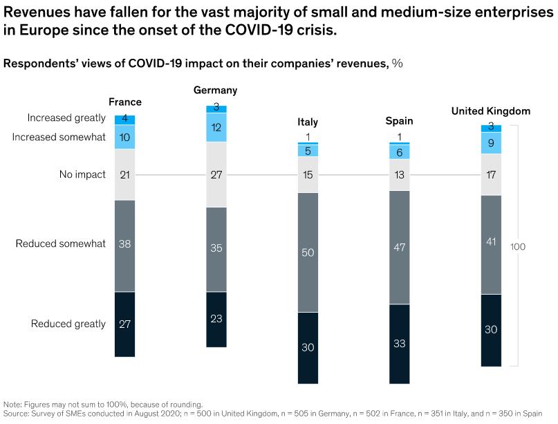 McKinsey: helft Europese mkb vreest faillissement in 2021