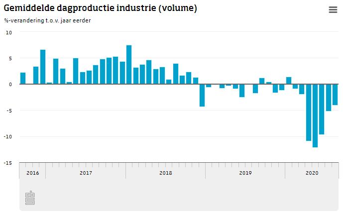 Productie industrie daalt minder sterk in augustus