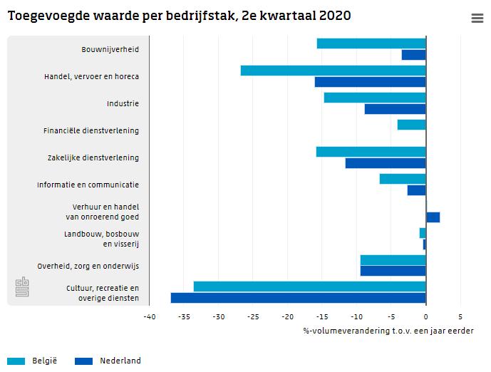 Toegevoegde waarde per bedrijfstak tweede kwartaal 2020