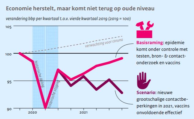 CPB optimistischer over economisch herstel