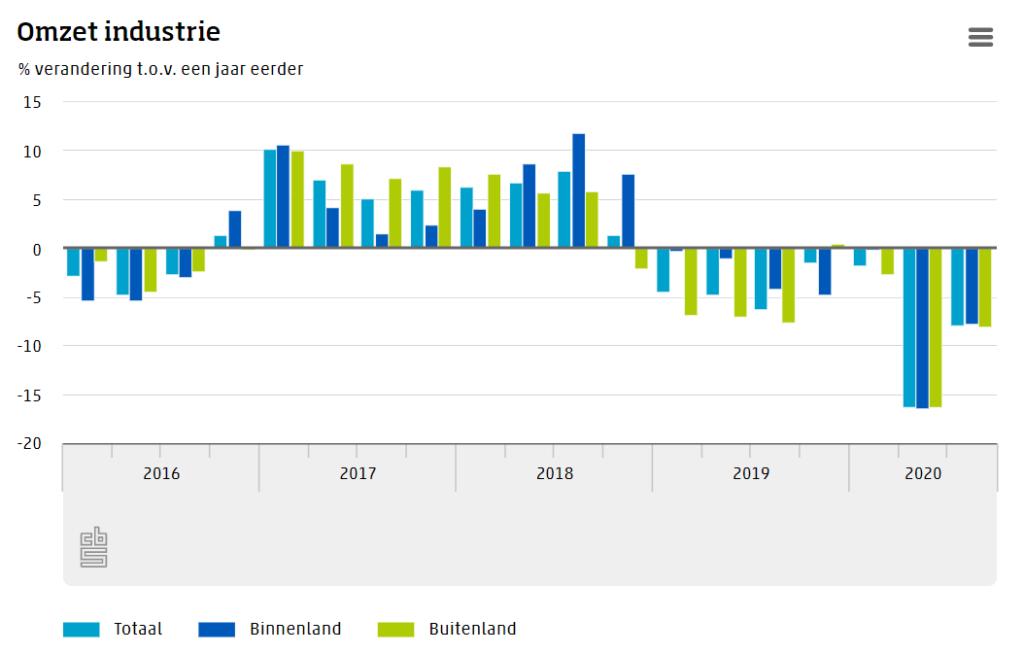 Omzet industrie derde kwartaal fiks lager dan in 2019