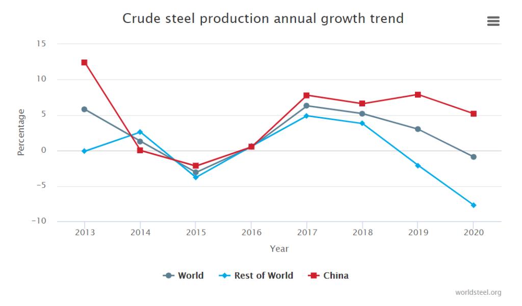 Kleine afname wereldstaalproductie in 2020
