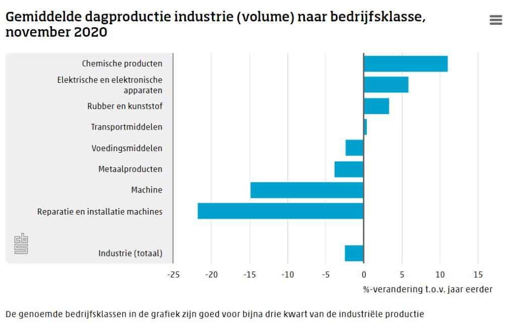 Kleinste krimp industriële productie sinds maart