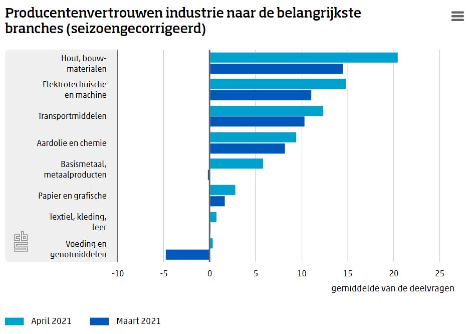 Producentenvertrouwen op hoogste niveau in twee jaar