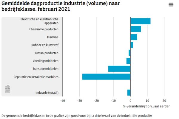 Stijgende lijn industriële productie buigt om naar krimp