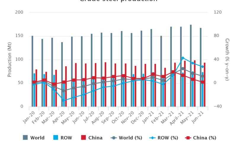 Wereldstaalproductie groeit minder hard