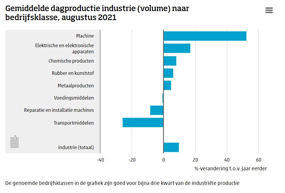 Productie industrie blijft groeien, maar minder hard